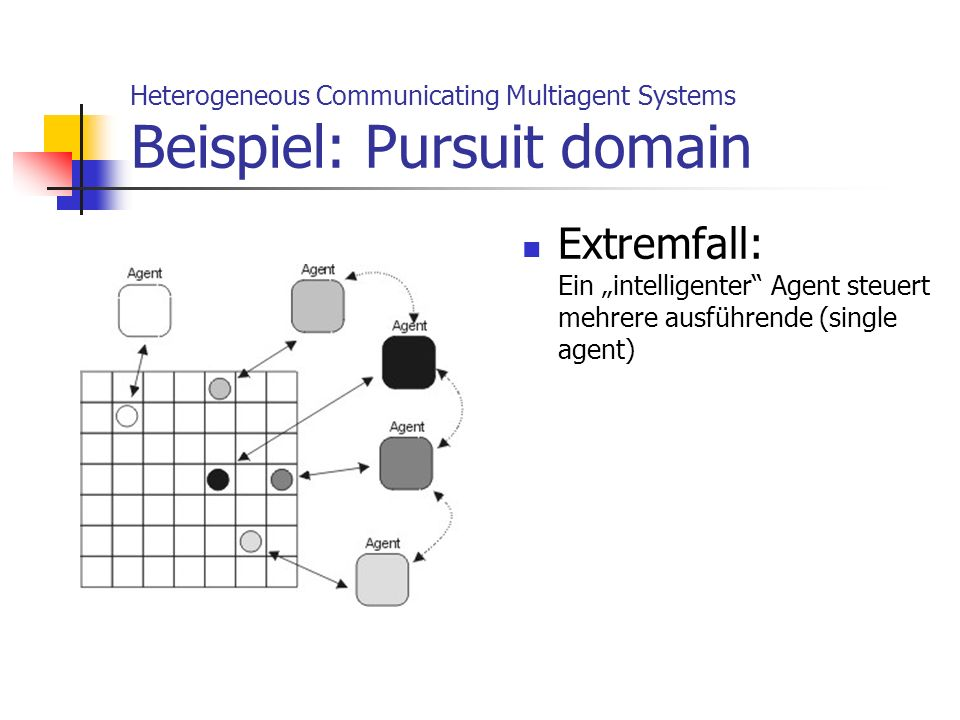 Heterogeneous Communicating Multiagent Systems Beispiel: Pursuit domain
