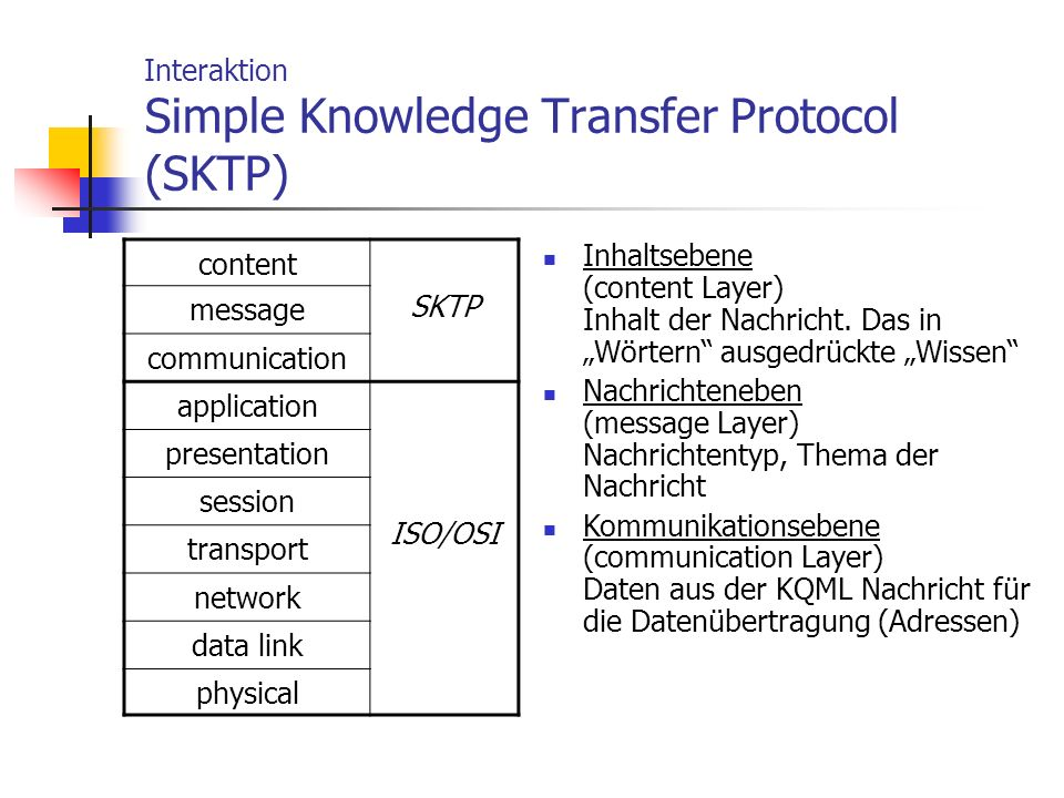 Interaktion Simple Knowledge Transfer Protocol (SKTP)