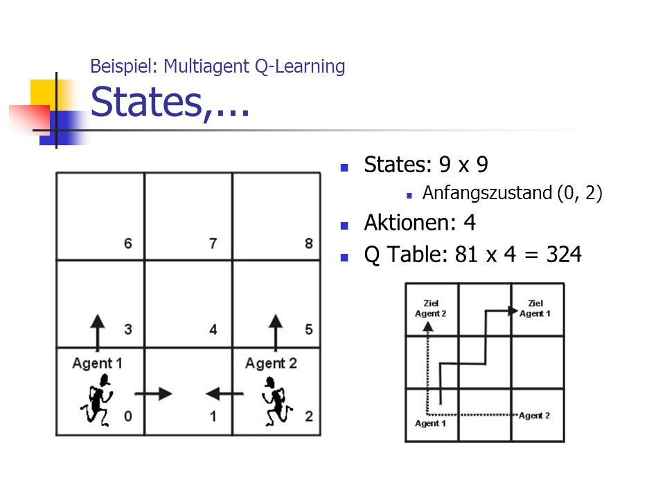 Beispiel: Multiagent Q-Learning States,...