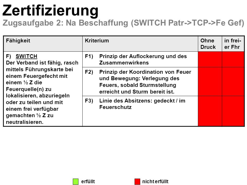 Zertifizierung Zugsaufgabe 2: Na Beschaffung (SWITCH Patr->TCP->Fe Gef) Fähigkeit. Kriterium. Ohne Druck.