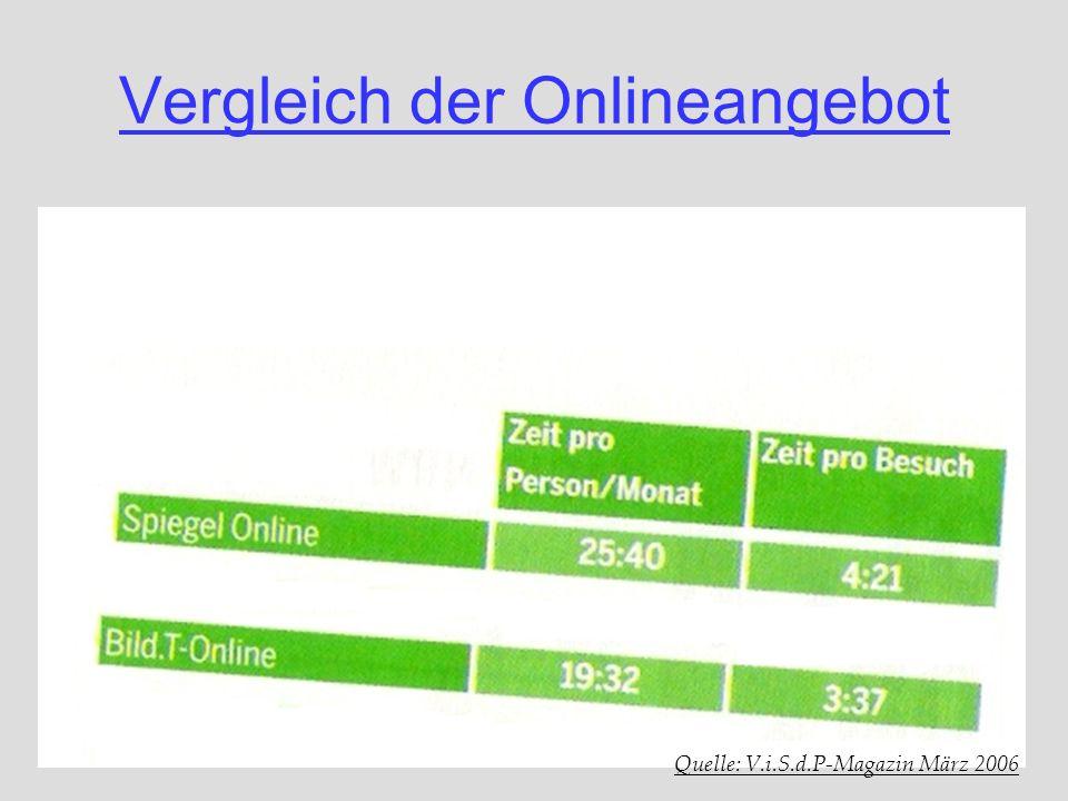 Vergleich der Onlineangebot