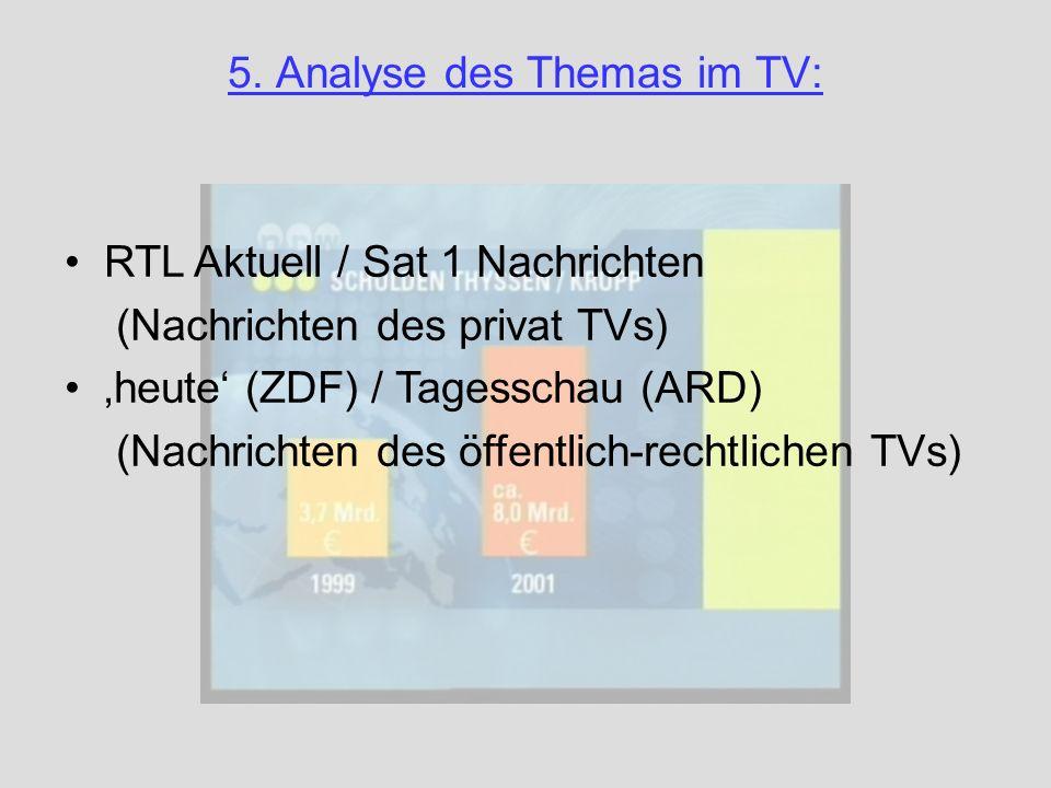 5. Analyse des Themas im TV: