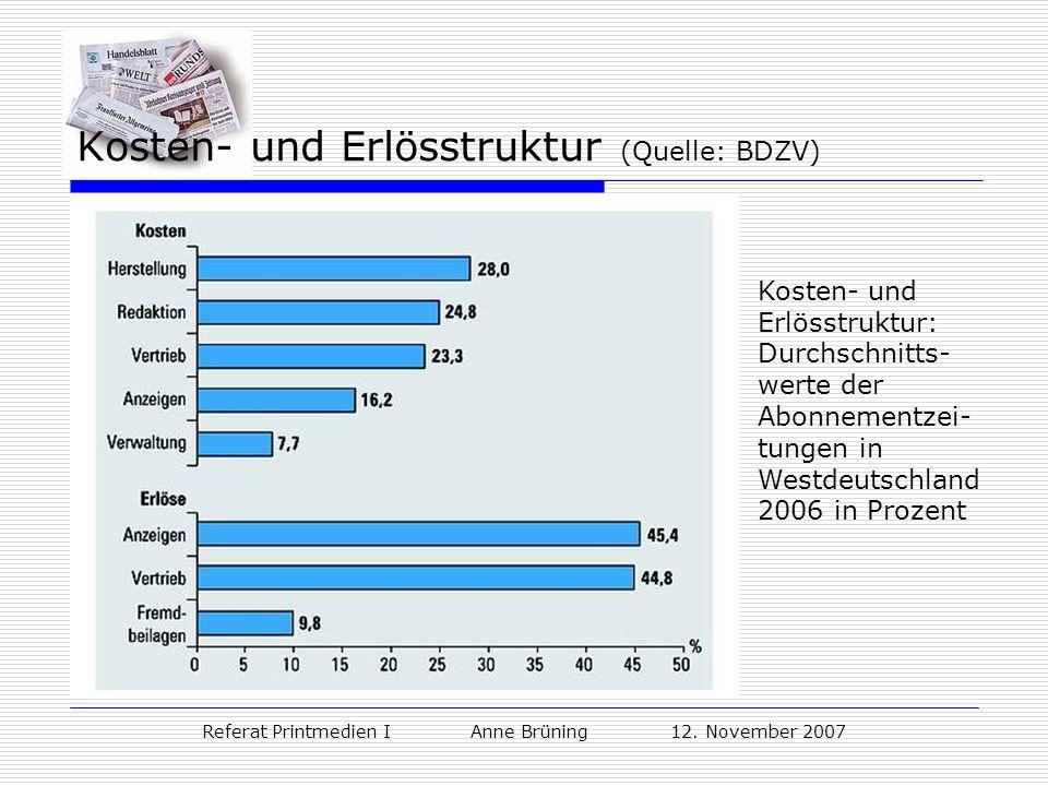 Kosten- und Erlösstruktur (Quelle: BDZV)