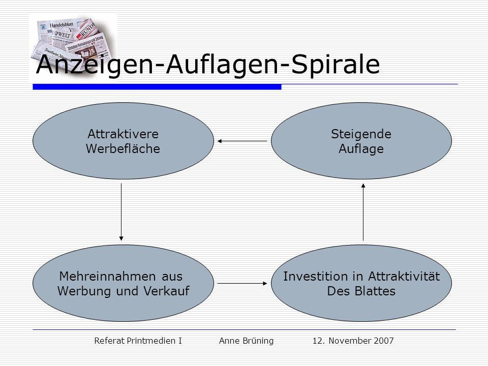 Anzeigen-Auflagen-Spirale