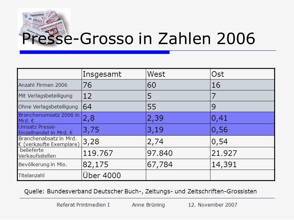 Presse-Grosso in Zahlen 2006