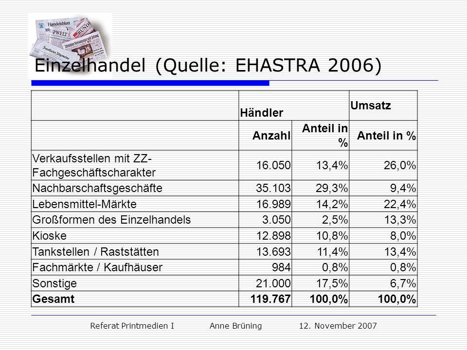 Einzelhandel (Quelle: EHASTRA 2006)