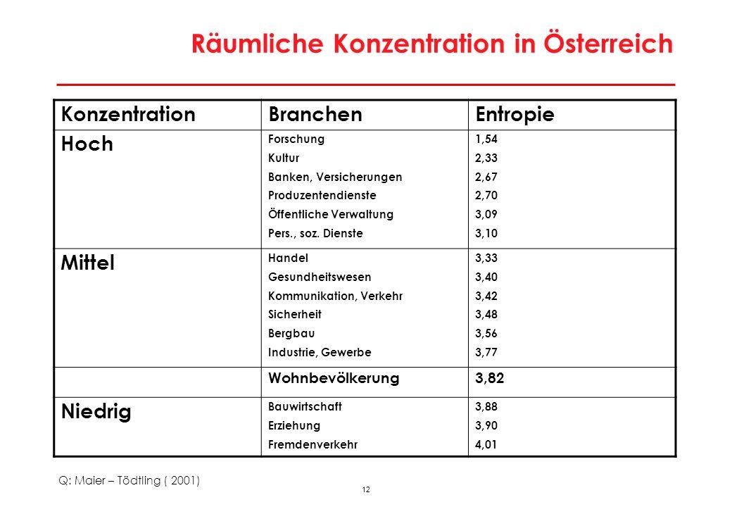 Räumliche Konzentration in Österreich