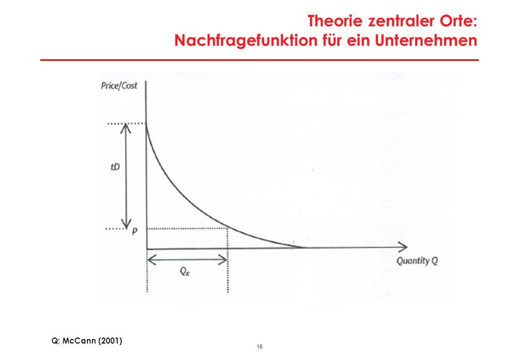 Theorie zentraler Orte: Nachfragefunktion für ein Unternehmen
