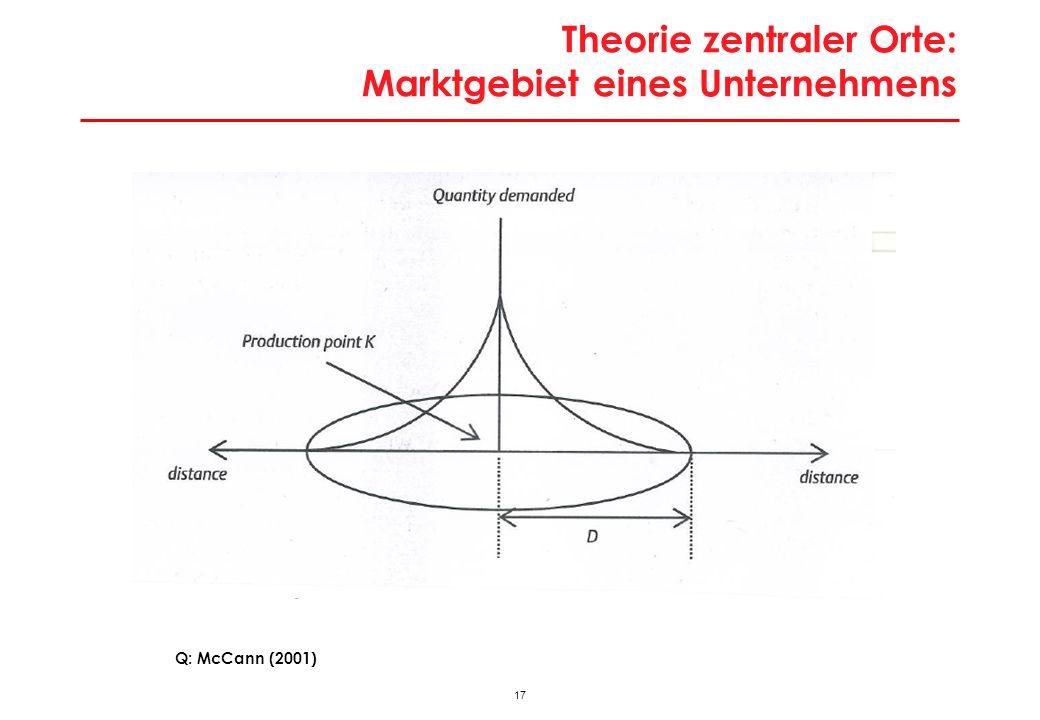 Theorie zentraler Orte: Marktgebiet eines Unternehmens