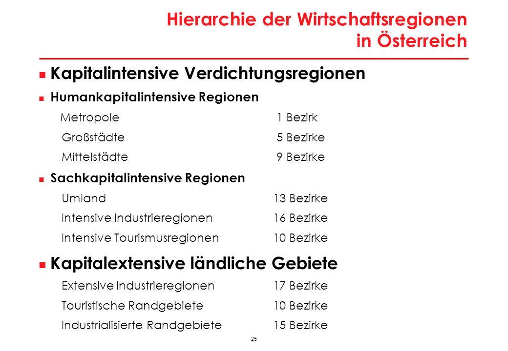 Hierarchie der Wirtschaftsregionen in Österreich