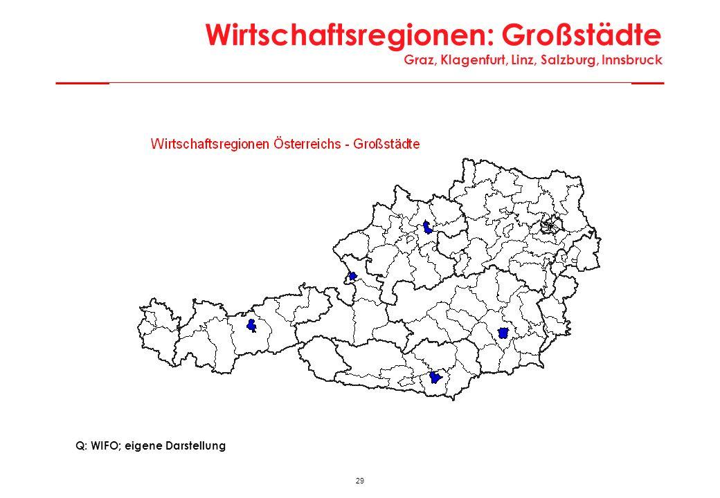 Wirtschaftsregionen: Großstädte Graz, Klagenfurt, Linz, Salzburg, Innsbruck