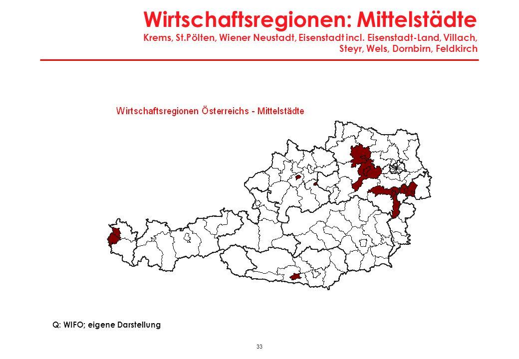 Wirtschaftsregionen: Mittelstädte Krems, St
