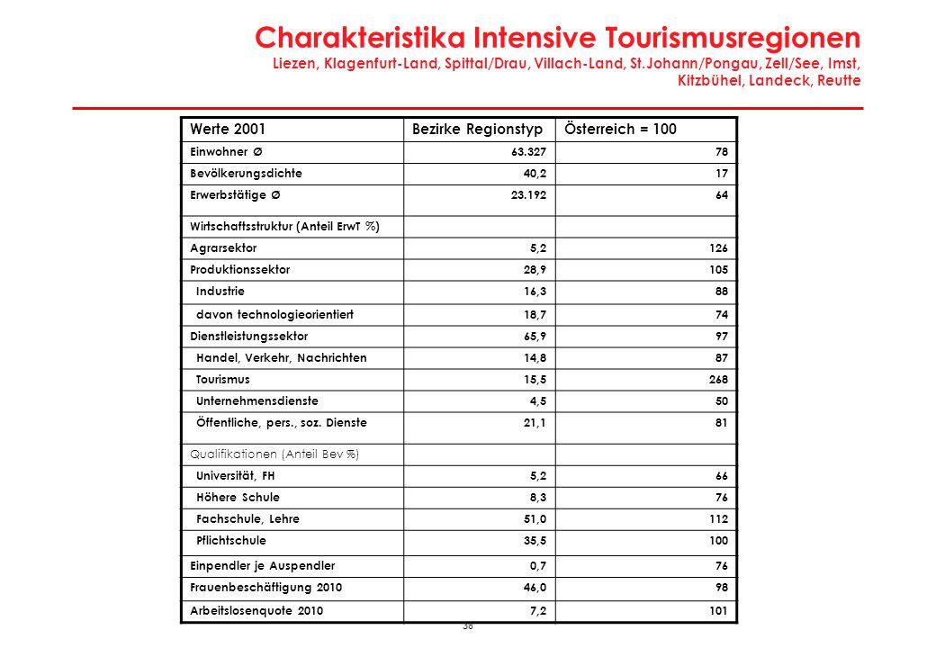 Charakteristika Intensive Tourismusregionen Liezen, Klagenfurt-Land, Spittal/Drau, Villach-Land, St.Johann/Pongau, Zell/See, Imst, Kitzbühel, Landeck, Reutte