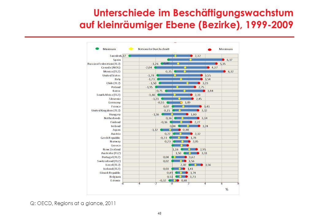 Unterschiede im Beschäftigungswachstum auf kleinräumiger Ebene (Bezirke), 1999-2009
