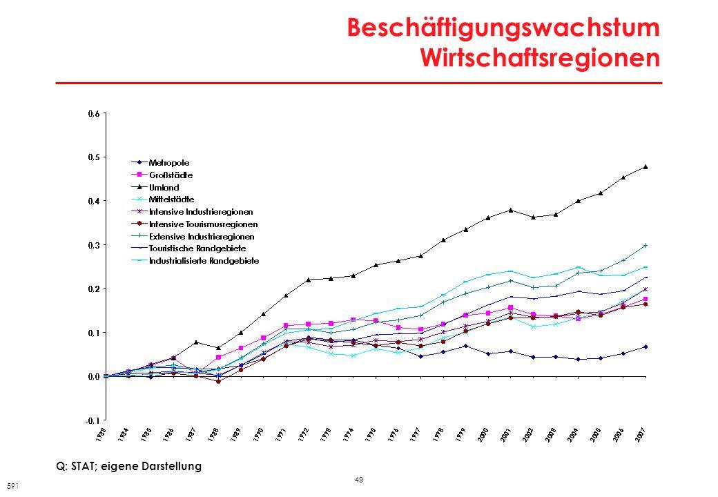 Beschäftigungswachstum Wirtschaftsregionen