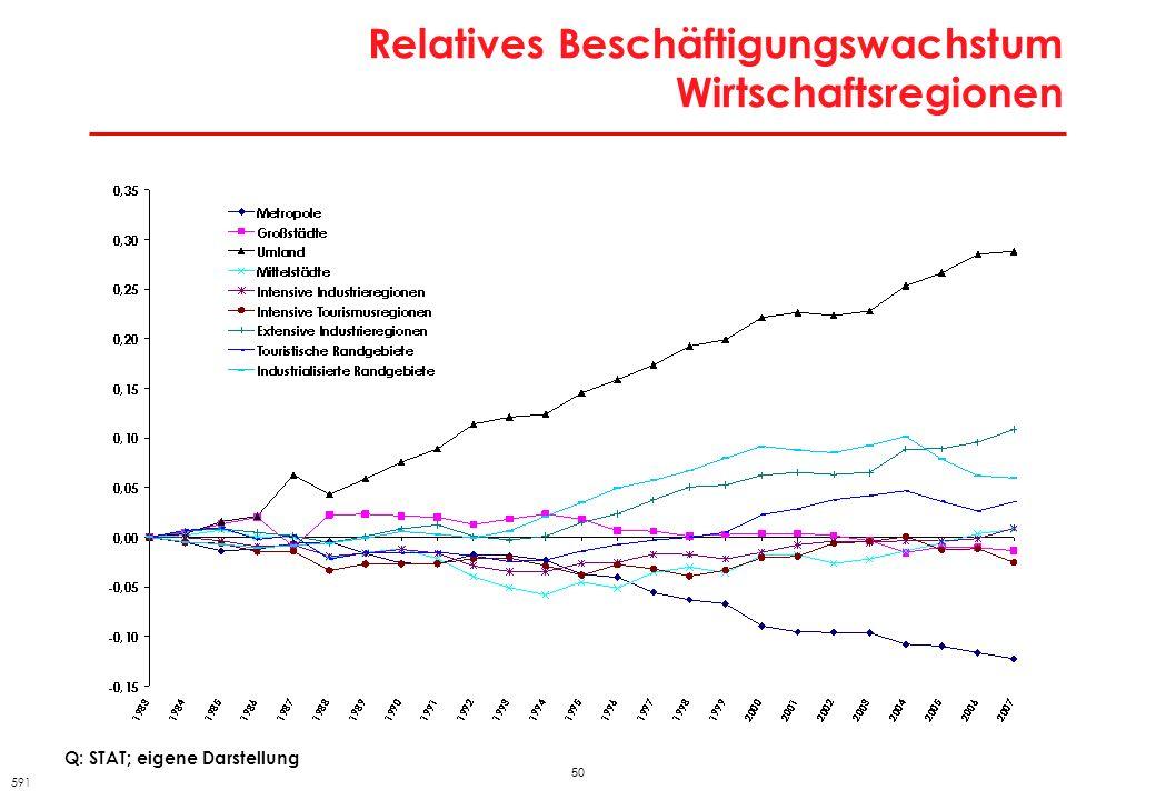 Relatives Beschäftigungswachstum Wirtschaftsregionen