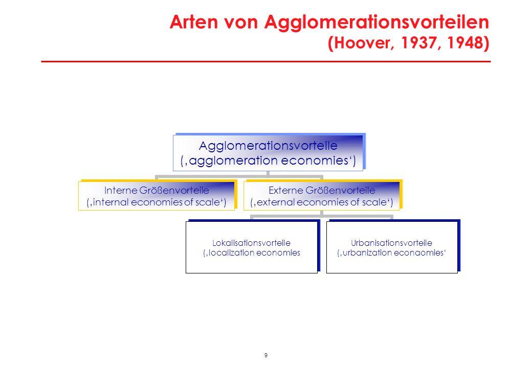 Arten von Agglomerationsvorteilen (Hoover, 1937, 1948)
