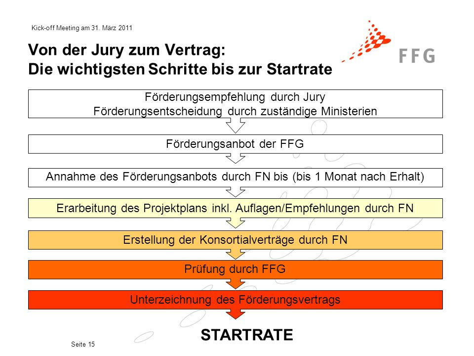 Von der Jury zum Vertrag: Die wichtigsten Schritte bis zur Startrate