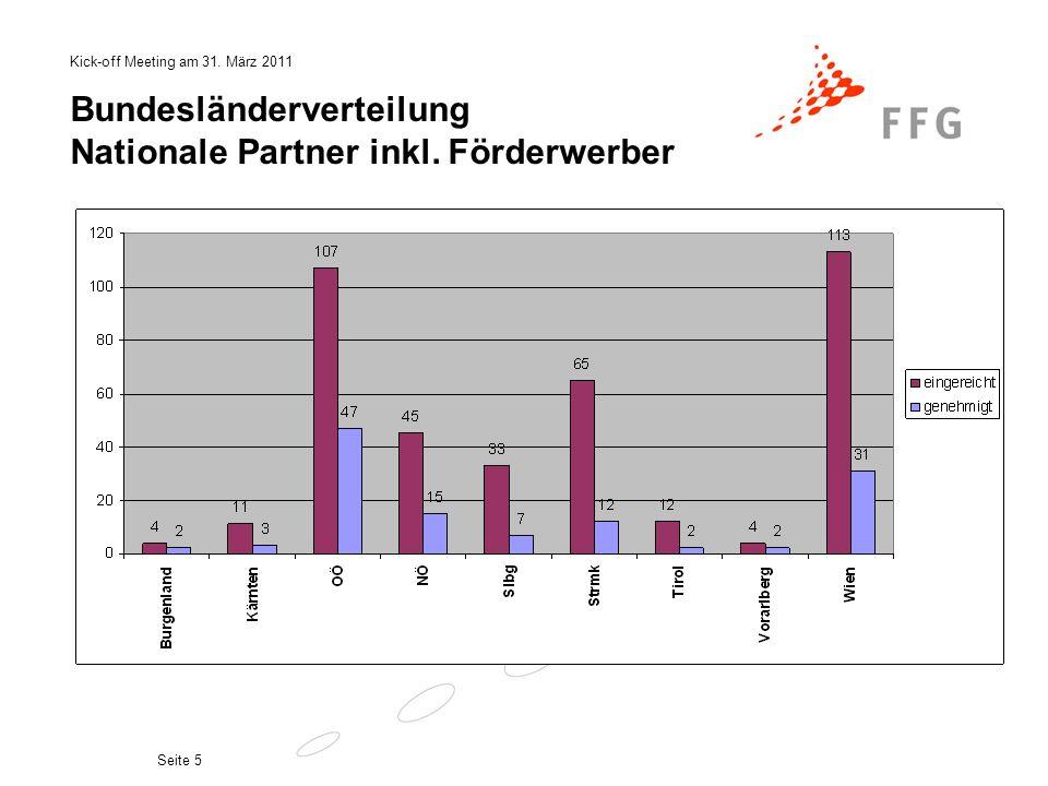 Bundesländerverteilung Nationale Partner inkl. Förderwerber