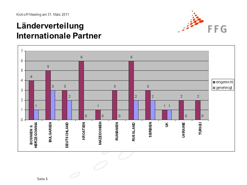 Länderverteilung Internationale Partner