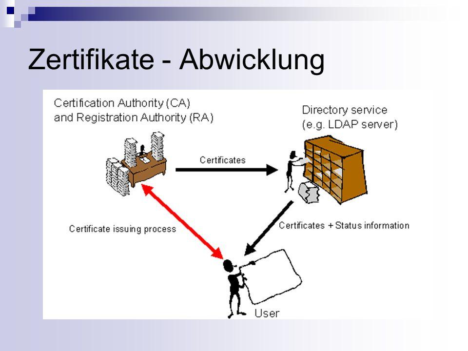 Zertifikate - Abwicklung