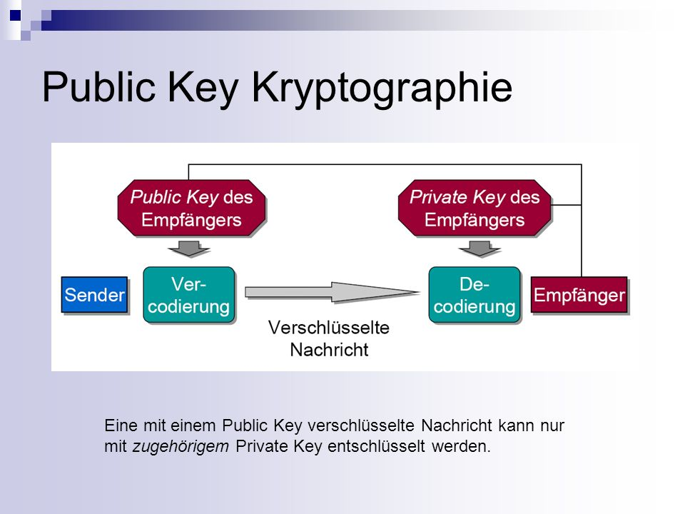 Public Key Kryptographie