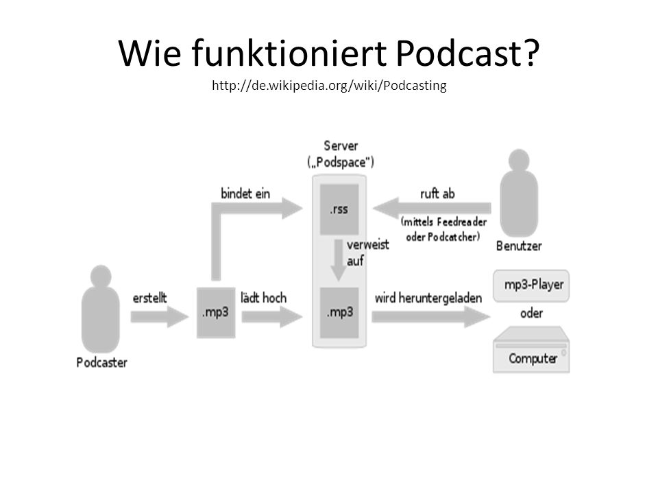 Wie funktioniert Podcast http://de.wikipedia.org/wiki/Podcasting