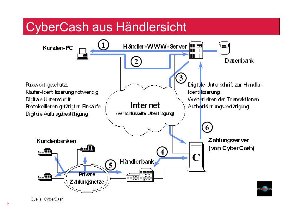 CyberCash aus Händlersicht