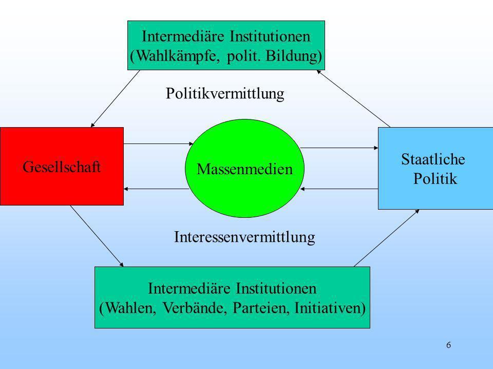 Intermediäre Institutionen (Wahlkämpfe, polit. Bildung)