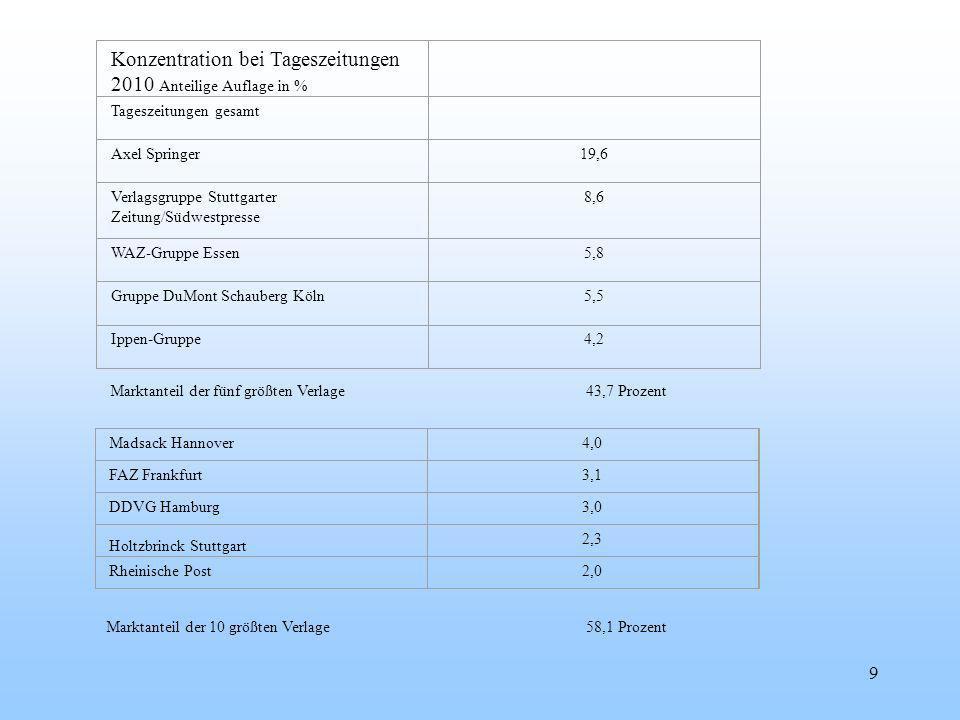 Konzentration bei Tageszeitungen 2010 Anteilige Auflage in %