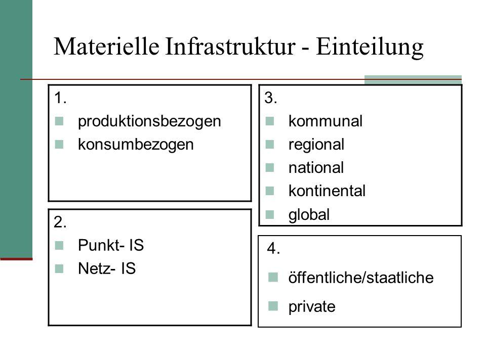 Materielle Infrastruktur - Einteilung