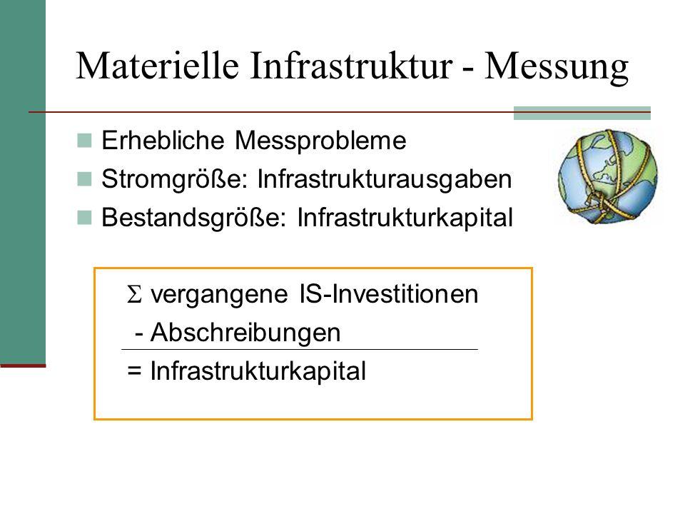 Materielle Infrastruktur - Messung