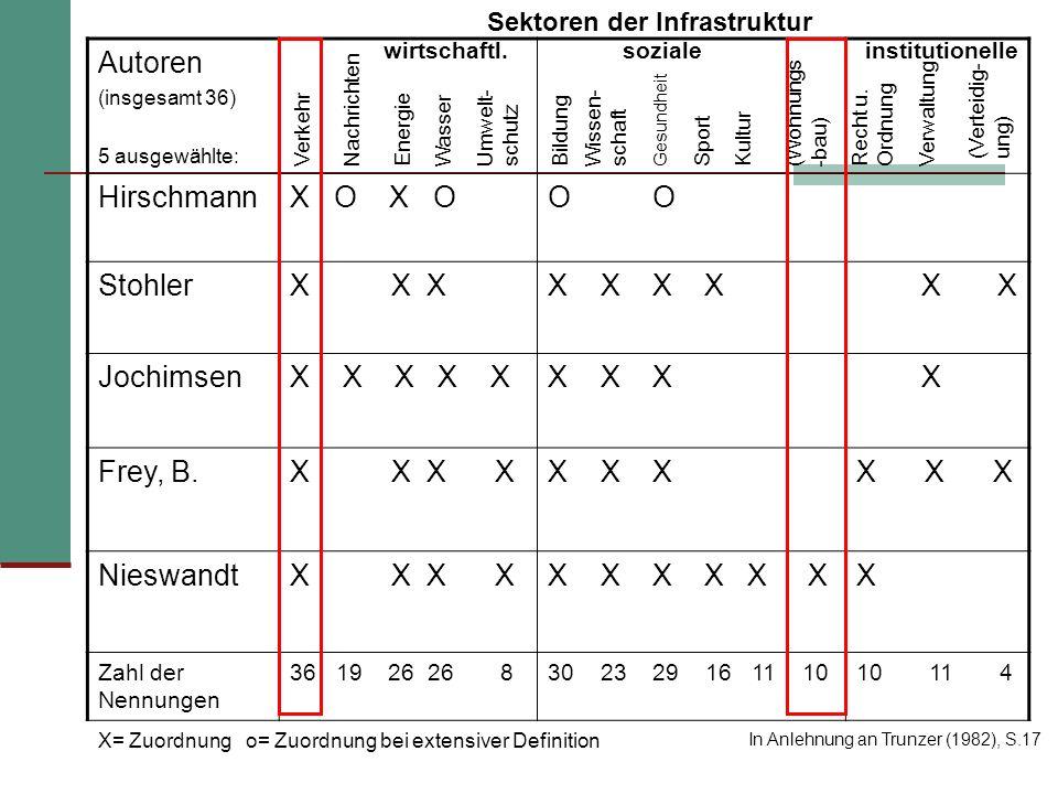 Sektoren der Infrastruktur