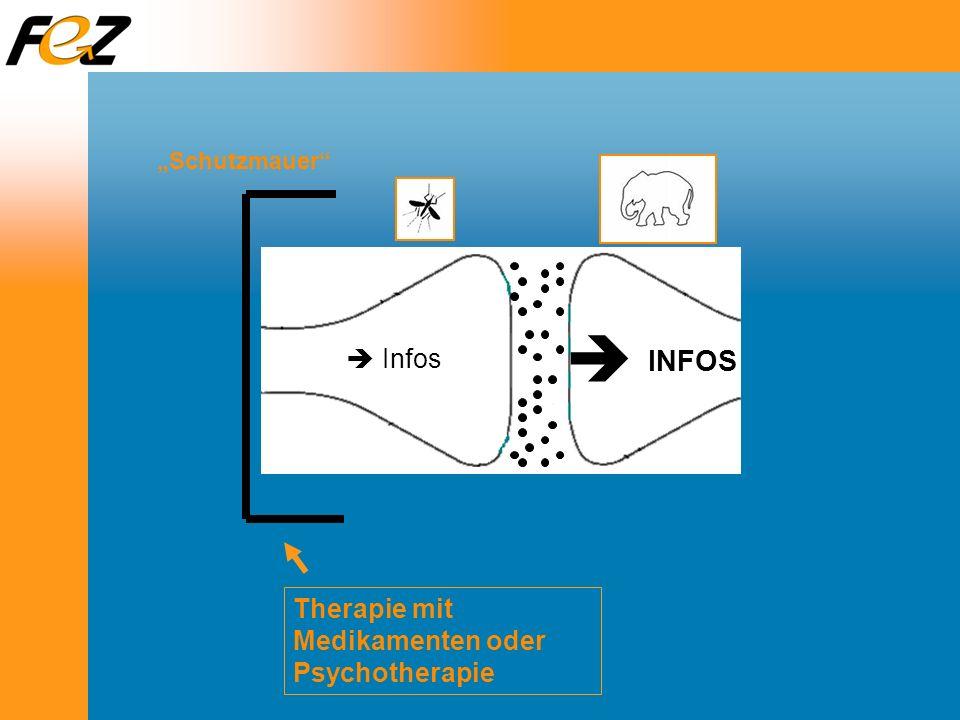  INFOS  Infos Therapie mit Medikamenten oder Psychotherapie