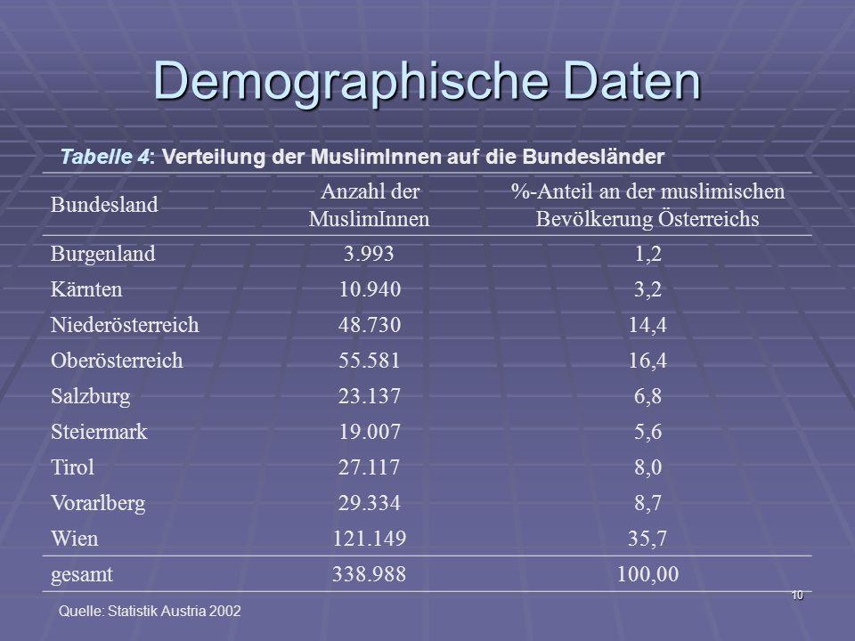 Demographische Daten Bundesland Anzahl der MuslimInnen