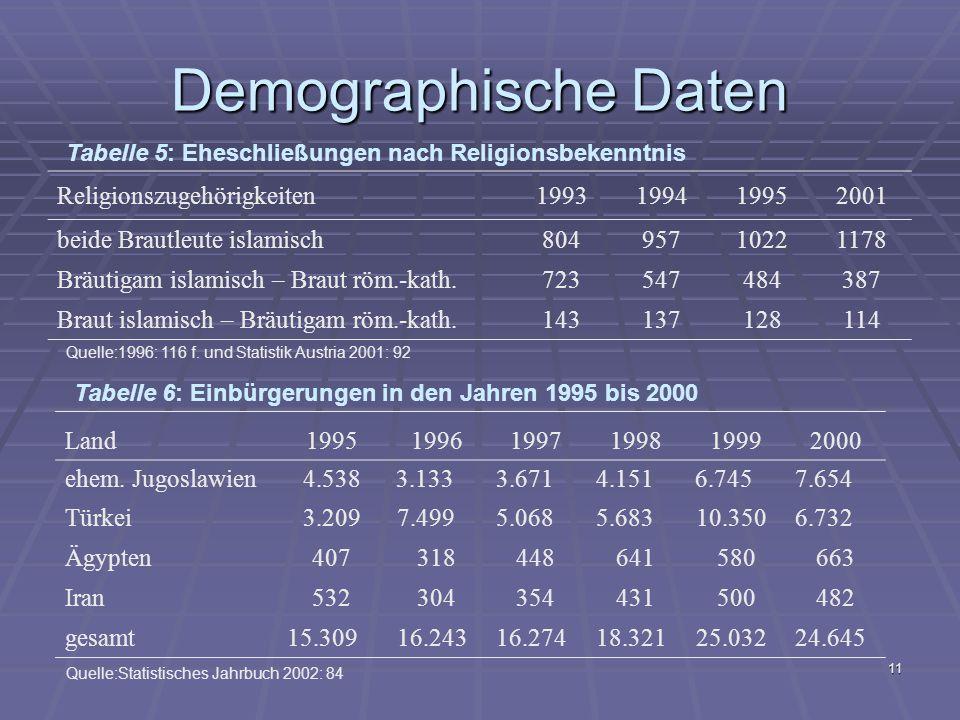 Demographische Daten Religionszugehörigkeiten 1993 1994 1995 2001