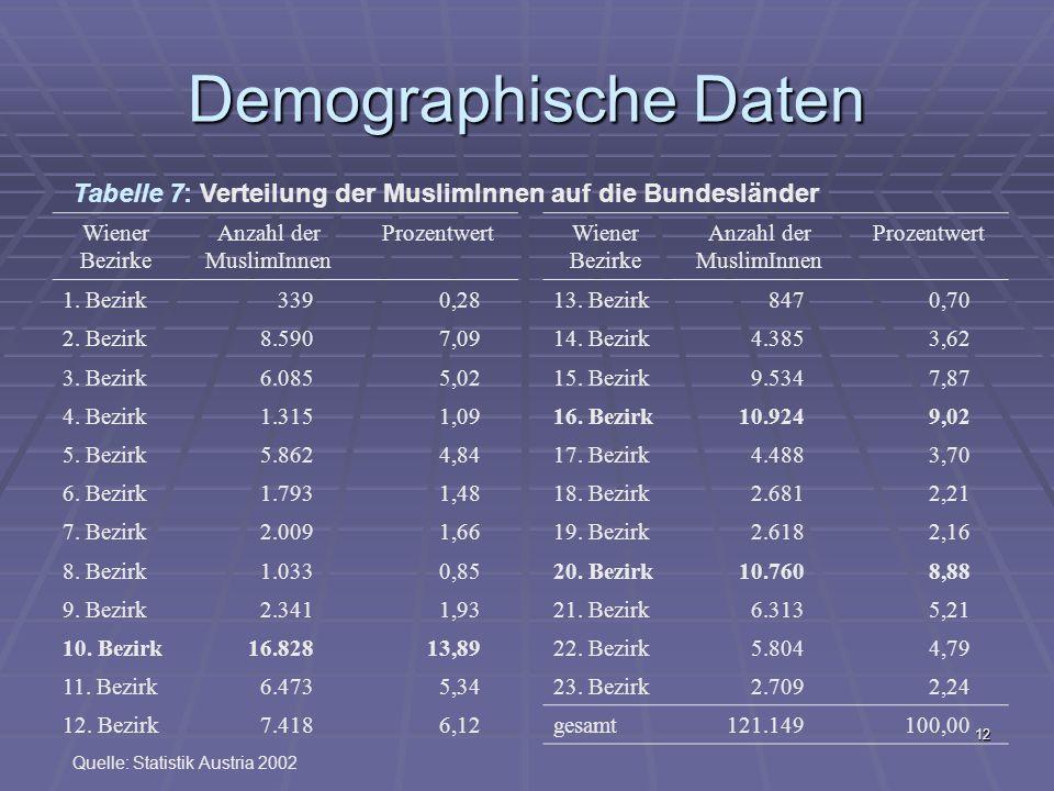 Demographische Daten Tabelle 7: Verteilung der MuslimInnen auf die Bundesländer. Wiener Bezirke. Anzahl der MuslimInnen.