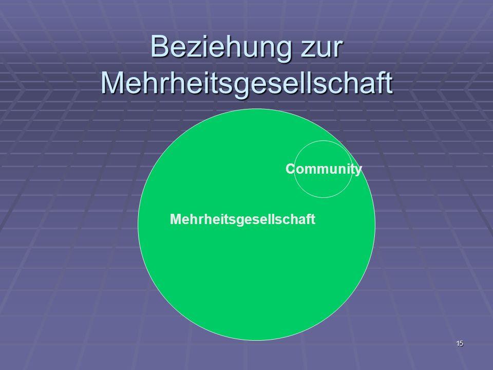 Beziehung zur Mehrheitsgesellschaft