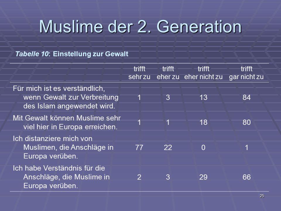 Muslime der 2. Generation