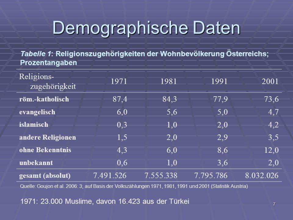 Demographische Daten Religions-zugehörigkeit 1971 1981 1991 2001 87,4