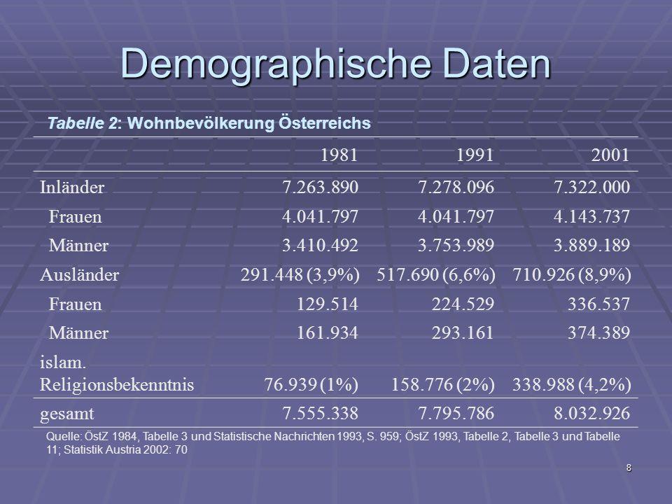 Demographische Daten 1981 1991 2001 Inländer 7.263.890 7.278.096