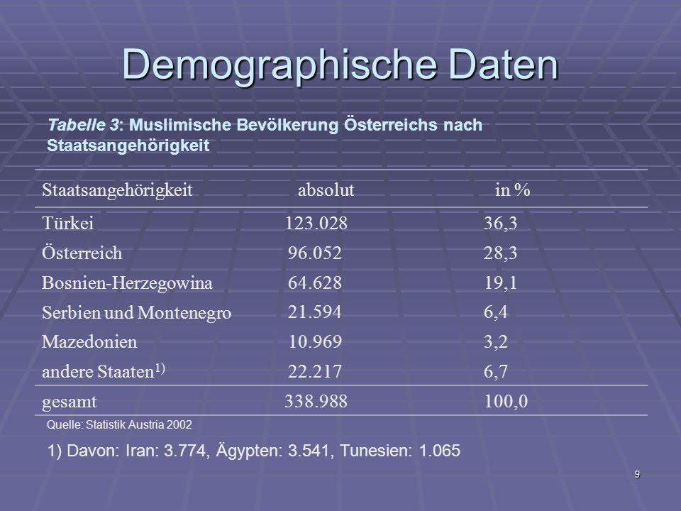 Demographische Daten Staatsangehörigkeit absolut in % Türkei 123.028