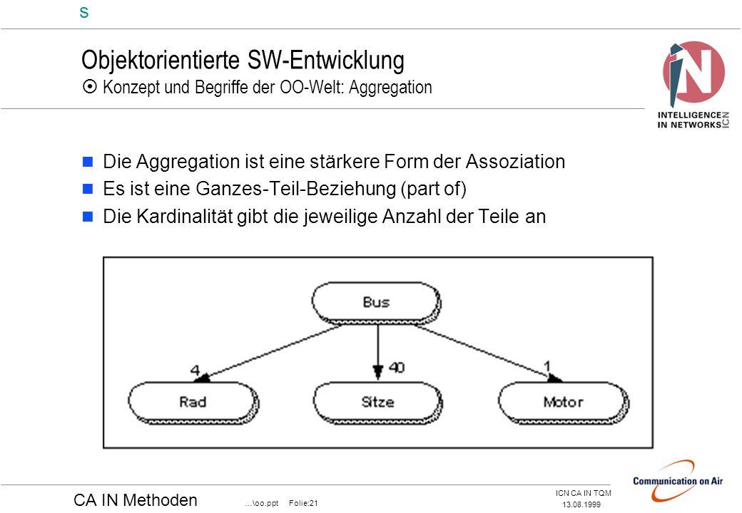 Objektorientierte SW-Entwicklung  Konzept und Begriffe der OO-Welt: Aggregation