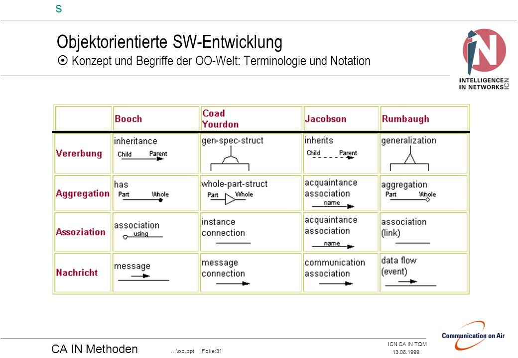Objektorientierte SW-Entwicklung  Konzept und Begriffe der OO-Welt: Terminologie und Notation