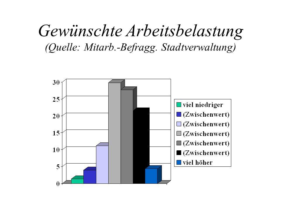 Gewünschte Arbeitsbelastung (Quelle: Mitarb.-Befragg. Stadtverwaltung)