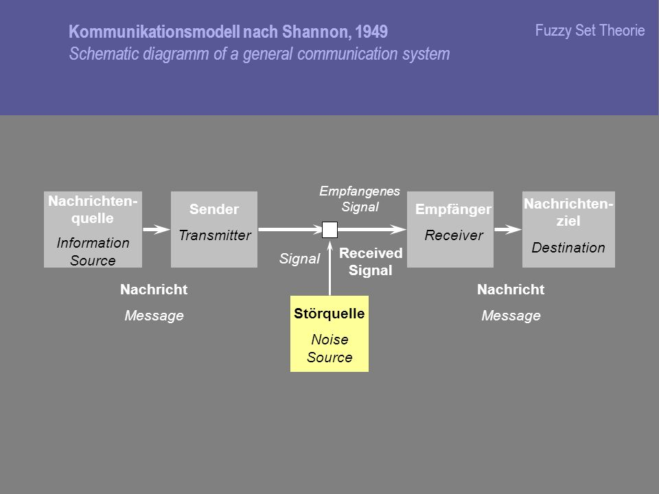 Fuzzy Set Theorie Kommunikationsmodell nach Shannon, 1949 Schematic diagramm of a general communication system.
