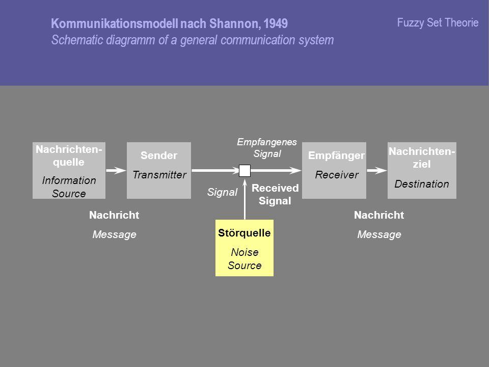 Fuzzy Set TheorieKommunikationsmodell nach Shannon, 1949 Schematic diagramm of a general communication system.