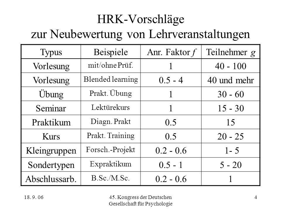 HRK-Vorschläge zur Neubewertung von Lehrveranstaltungen