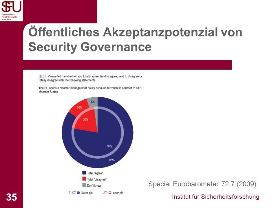 Öffentliches Akzeptanzpotenzial von Security Governance