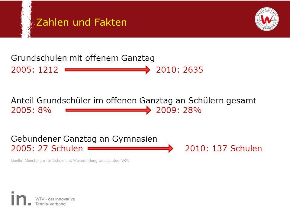 Zahlen und Fakten Grundschulen mit offenem Ganztag 2005: 1212 2010: 2635 Anteil Grundschüler im offenen Ganztag an Schülern gesamt.